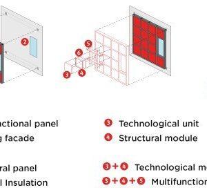 sistemas de fachadas inteligentes